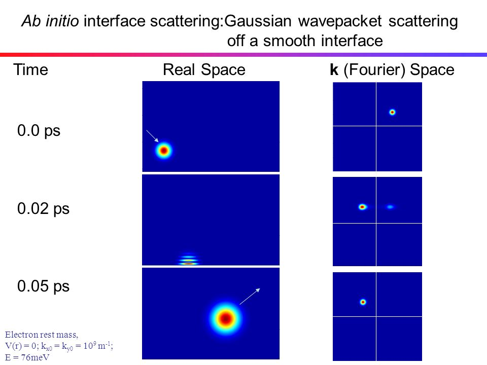 Ab initio interface scattering:Gaussian wavepacket scattering off a smooth interface Initial Motion of Wave Packet TimeReal Spacek (Fourier) Space 0.0