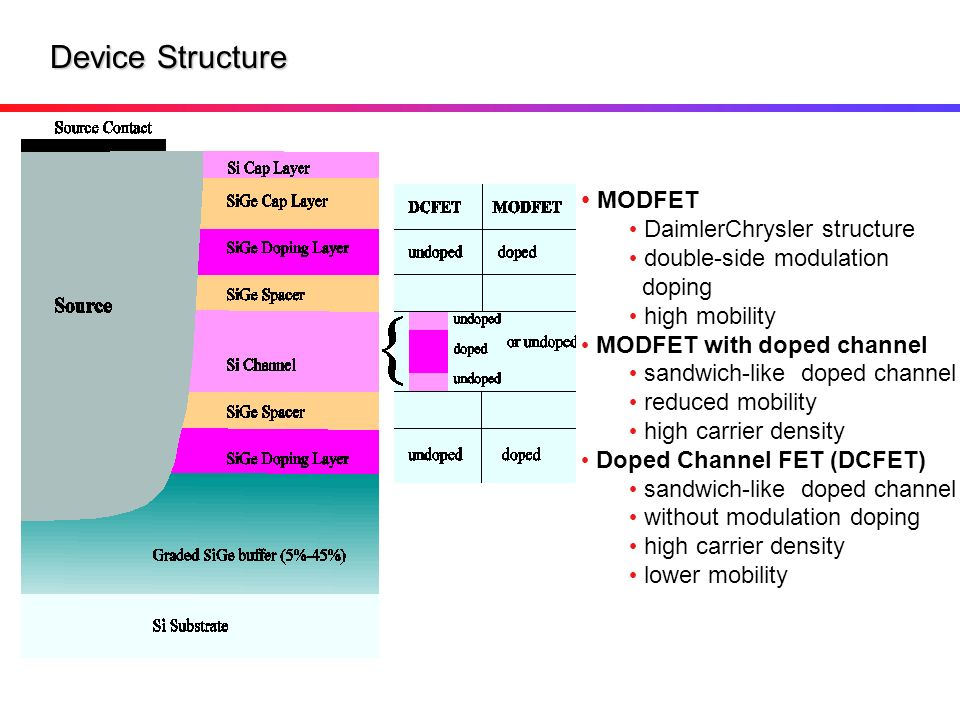 Device Structure MODFET DaimlerChrysler structure double-side modulation doping high mobility MODFET with doped channel sandwich-like doped channel re