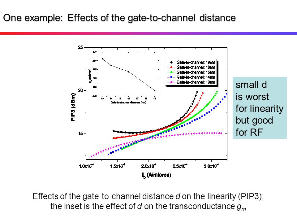 One example: Effects of the gate-to-channel distance Effects of the gate-to-channel distance d on the linearity (PIP3); the inset is the effect of d o