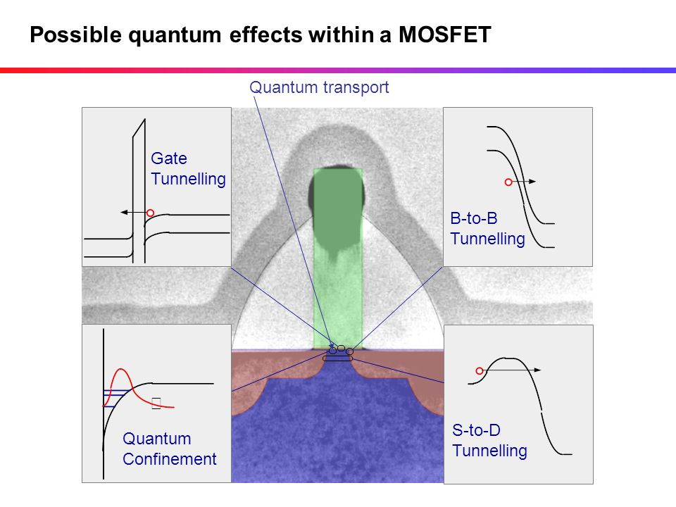 Possible quantum effects within a MOSFET Gate Tunnelling B-to-B Tunnelling S-to-D Tunnelling Quantum Confinement Quantum transport