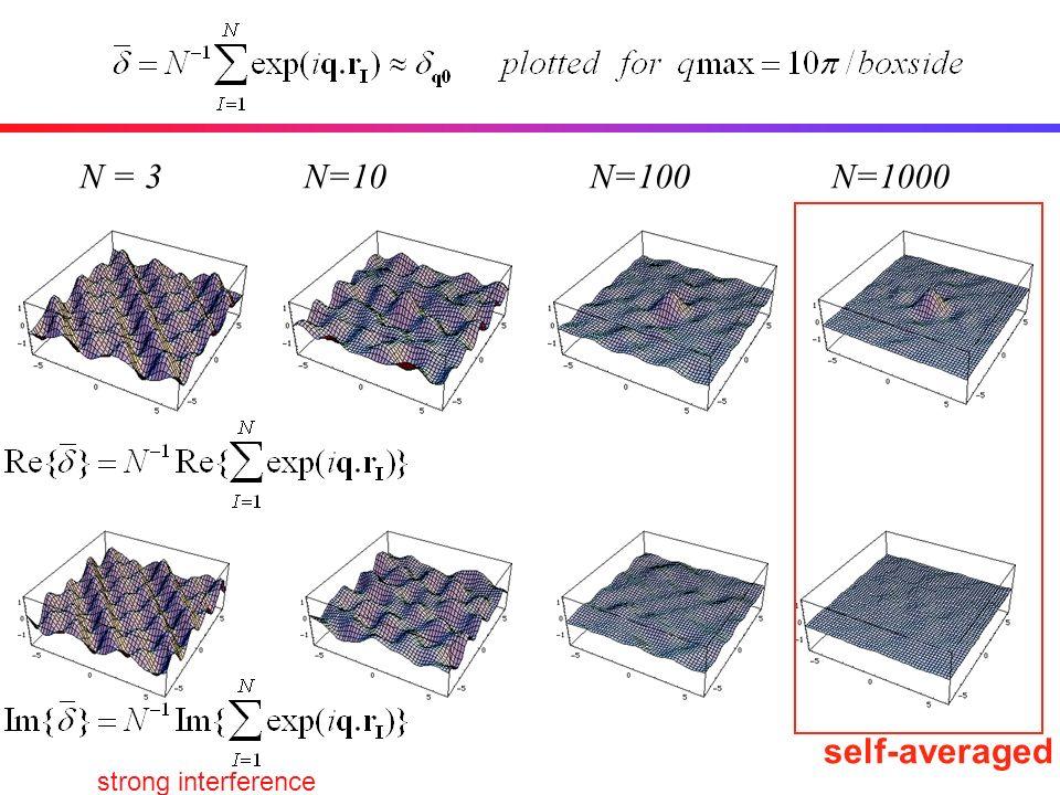 N = 3 N=10 N=100 N=1000 self-averaged strong interference