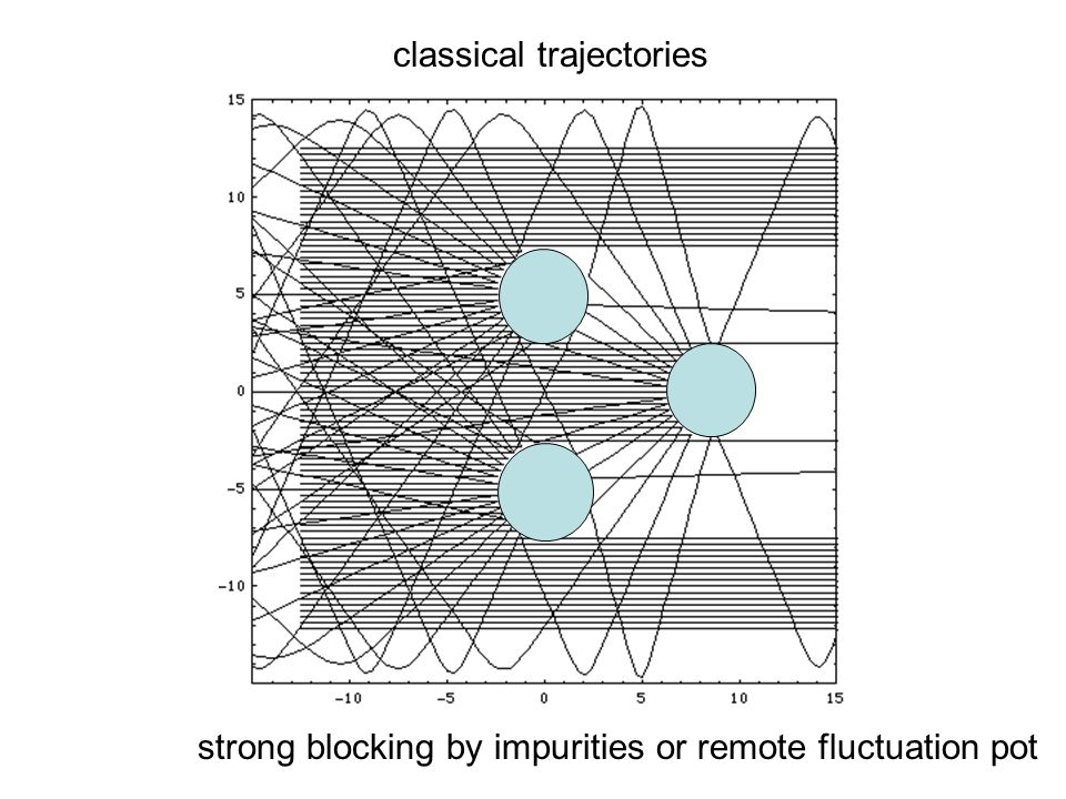 classical trajectories strong blocking by impurities or remote fluctuation pot
