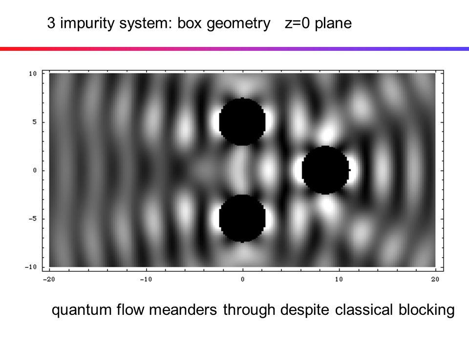 3 impurity system: box geometry z=0 plane quantum flow meanders through despite classical blocking