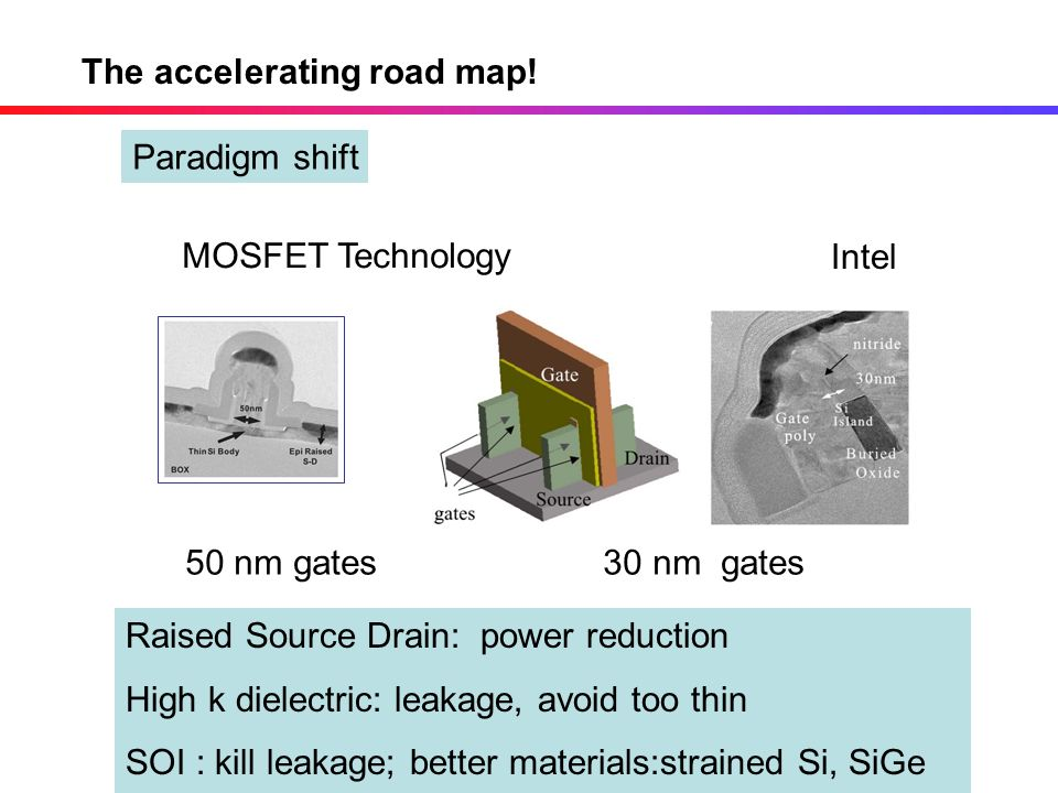 MOSFET Technology The accelerating road map! 50 nm gates 30 nm gates Intel Raised Source Drain: power reduction High k dielectric: leakage, avoid too