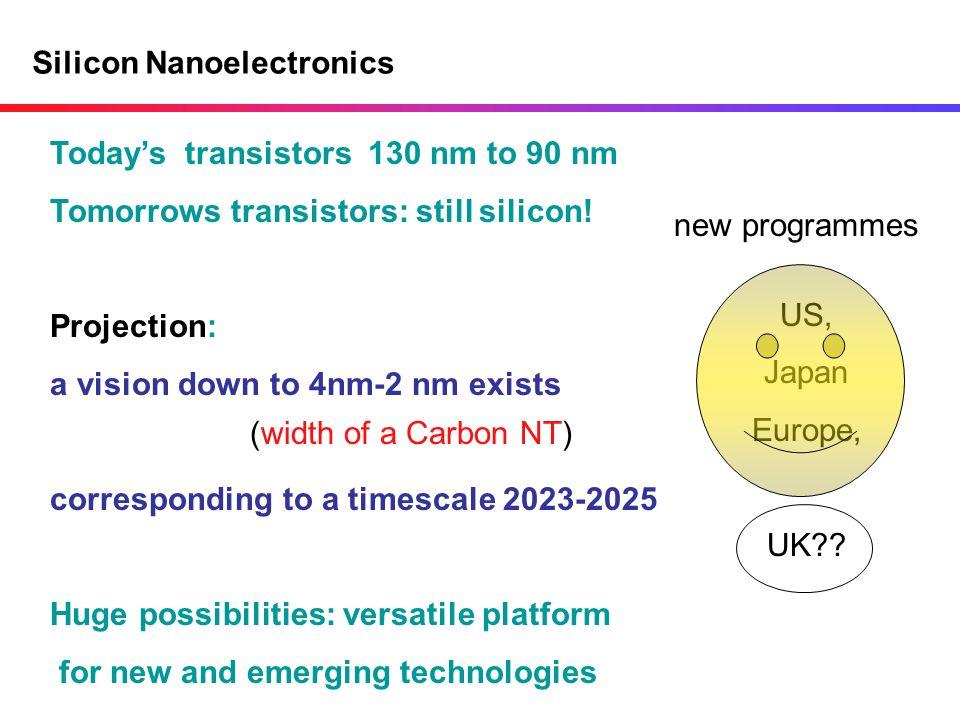 Silicon Nanoelectronics Todays transistors 130 nm to 90 nm Tomorrows transistors: still silicon! Projection: a vision down to 4nm-2 nm exists correspo