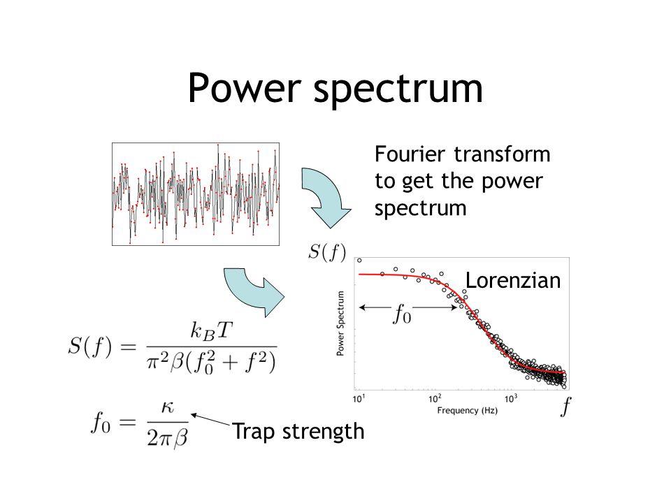 Power spectrum Trap strength Fourier transform to get the power spectrum Lorenzian