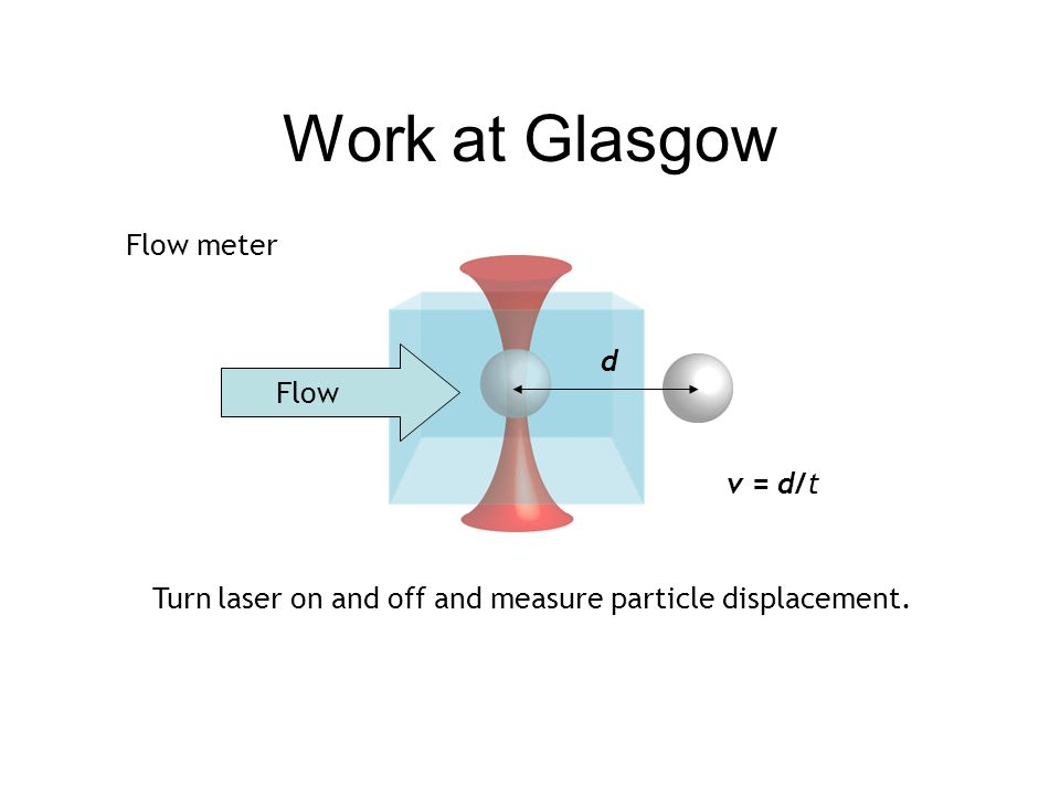 Work at Glasgow Flow Flow meter v = d/t Turn laser on and off and measure particle displacement. d
