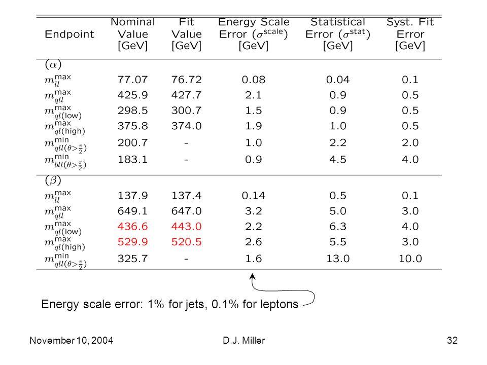 November 10, 2004D.J. Miller32 Energy scale error: 1% for jets, 0.1% for leptons
