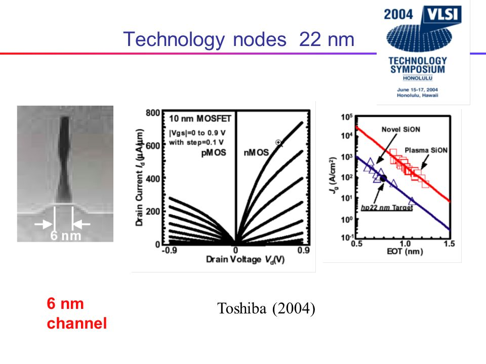 Technology nodes 22 nm SOI 30nm 0.25 2 Toshiba (2004) 6 nm channel