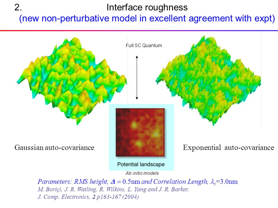 Interface roughness (new non-perturbative model in excellent agreement with expt) Gaussian auto-covarianceExponential auto-covariance Parameters: RMS height, 0.5nm and Correlation Length, c =3.0nm M.