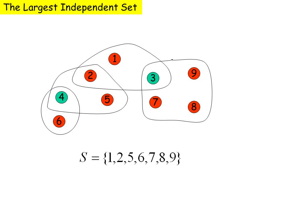 1 2 3 4 5 7 9 8 6 The Largest Independent Set