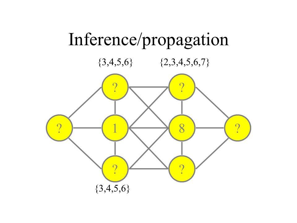 Inference/propagation ? 1 ? ? 8 ? ?? {3,4,5,6} {2,3,4,5,6,7}