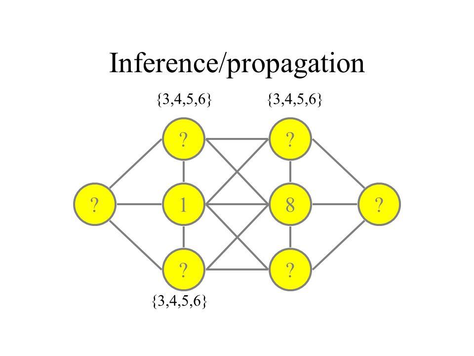 Inference/propagation ? 1 ? ? 8 ? ?? {3,4,5,6}