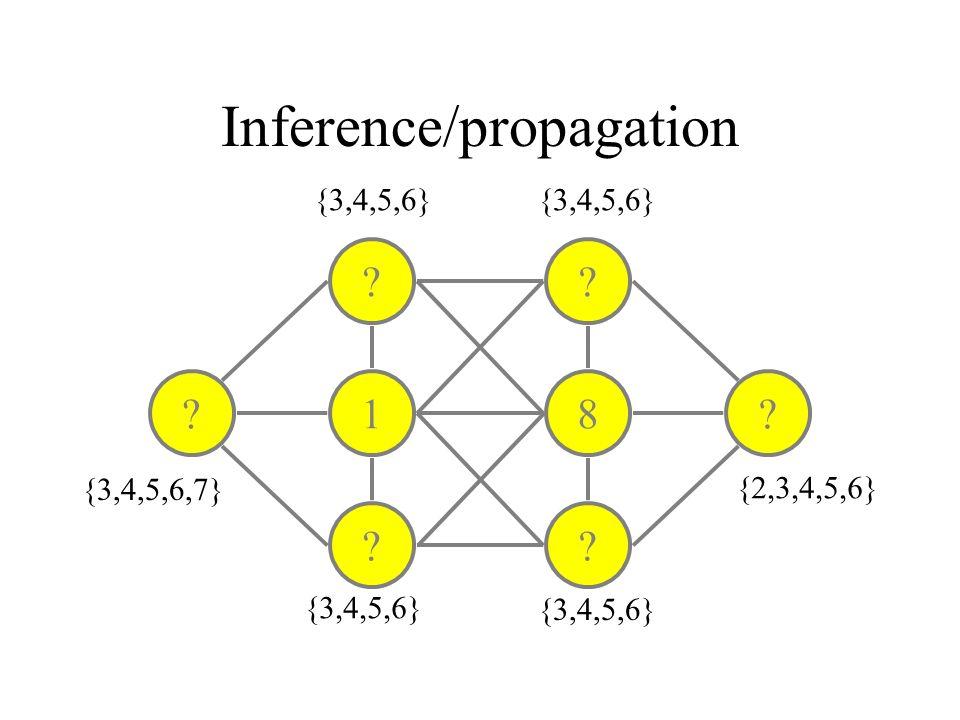 Inference/propagation ? 1 ? ? 8 ? ?? {3,4,5,6} {3,4,5,6,7} {3,4,5,6} {2,3,4,5,6}