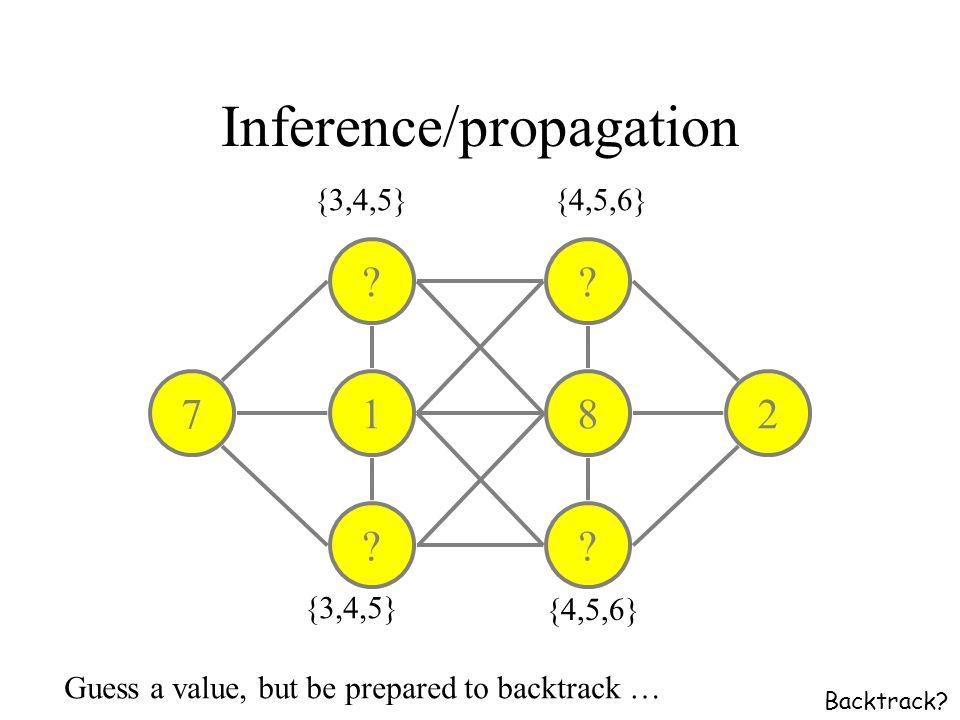 Inference/propagation . 1 . 8 .