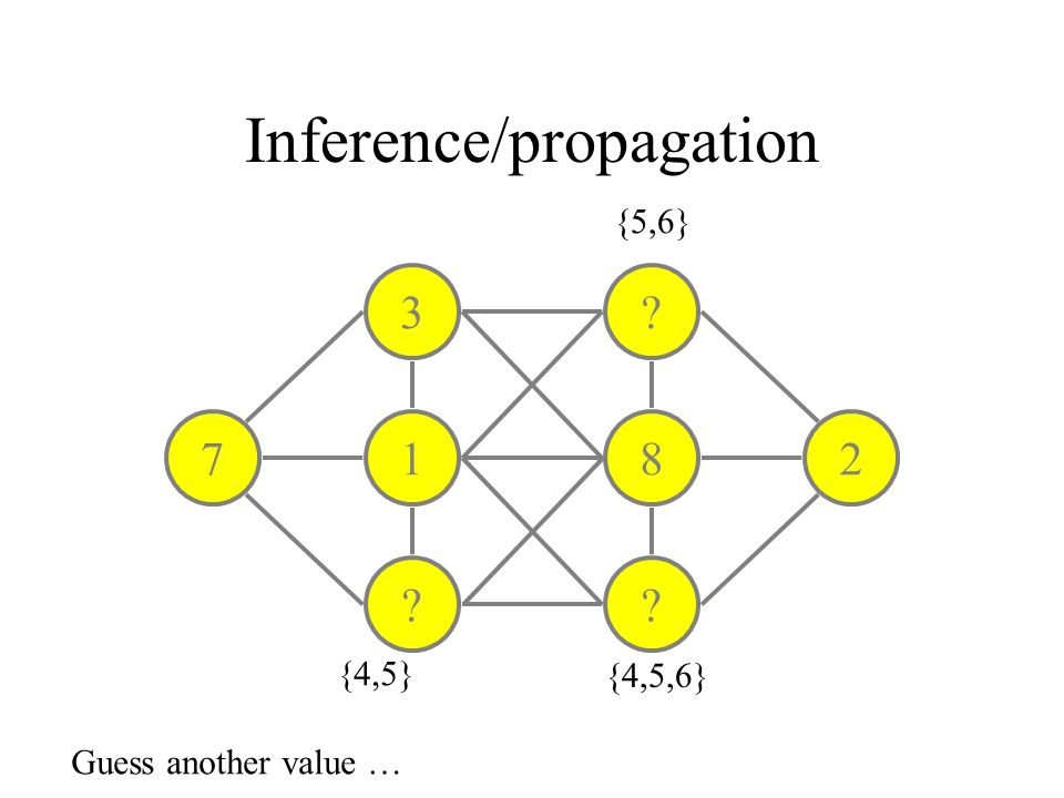 Inference/propagation 3 1 ? ? 8 ? 27 {4,5} {5,6} {4,5,6} Guess another value …