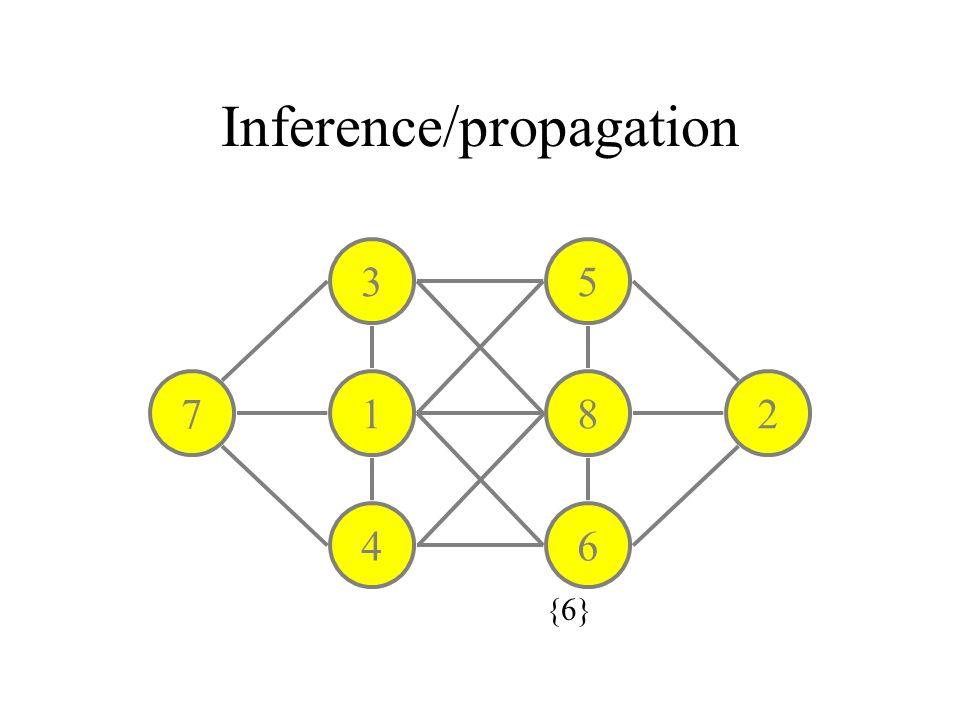 Inference/propagation 3 1 4 5 8 6 27 {6}