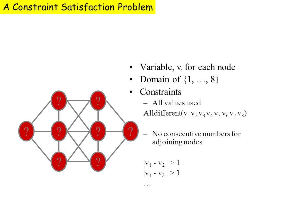 Variable, v i for each node Domain of {1, …, 8} Constraints –All values used Alldifferent(v 1 v 2 v 3 v 4 v 5 v 6 v 7 v 8 ) –No consecutive numbers for adjoining nodes |v 1 - v 2 | > 1 |v 1 - v 3 | > 1 … .