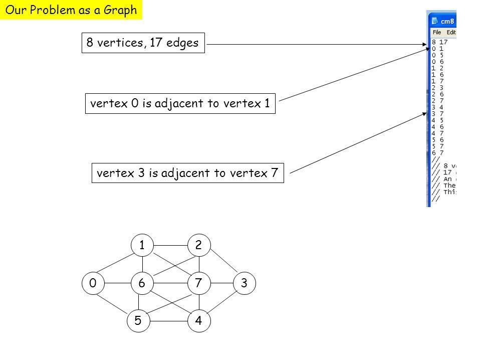 8 vertices, 17 edges vertex 0 is adjacent to vertex 1 vertex 3 is adjacent to vertex 7 0 12 67 54 3 Our Problem as a Graph