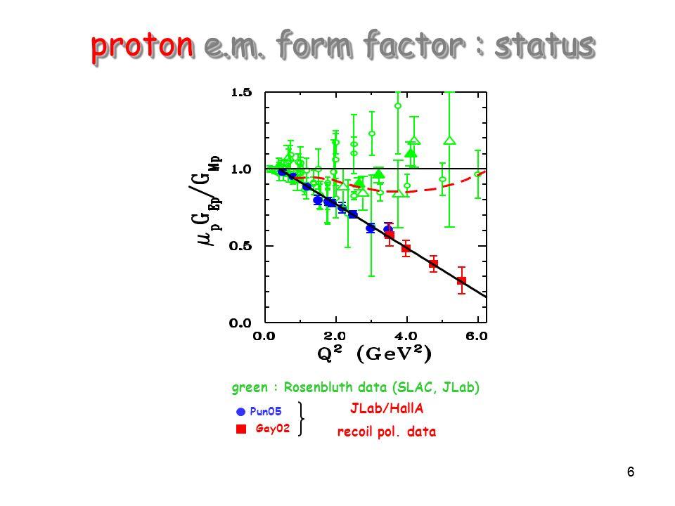66 proton e.m. form factor : status green : Rosenbluth data (SLAC, JLab) Pun05 Gay02 JLab/HallA recoil pol. data