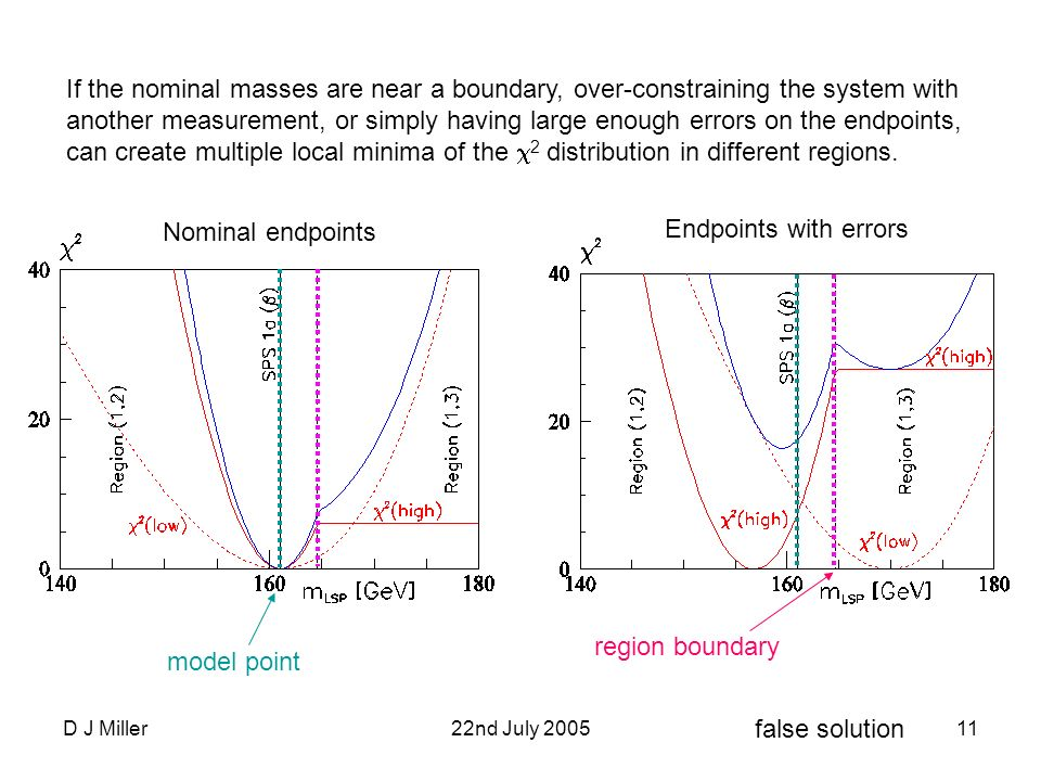 D J Miller22nd July 200511 If the nominal masses are near a boundary, over-constraining the system with another measurement, or simply having large enough errors on the endpoints, can create multiple local minima of the 2 distribution in different regions.