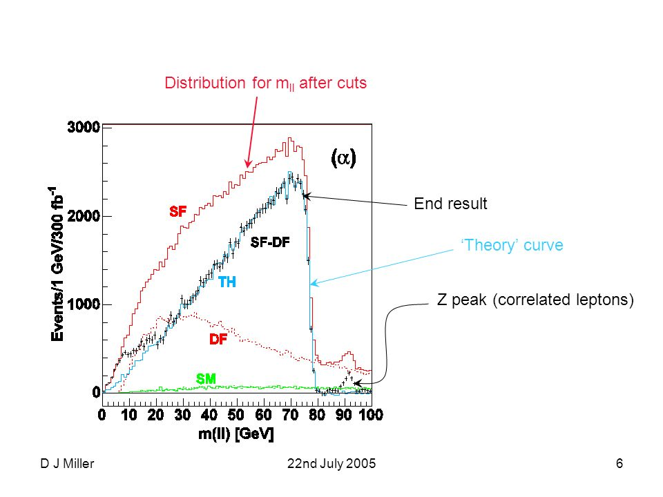 D J Miller22nd July 20057 Use these endpoints to fit for the superpartner masses: mass differences much better measured – could be exploited by measuring one of the masses at an e + e - linear collider I will explain these blue curves later