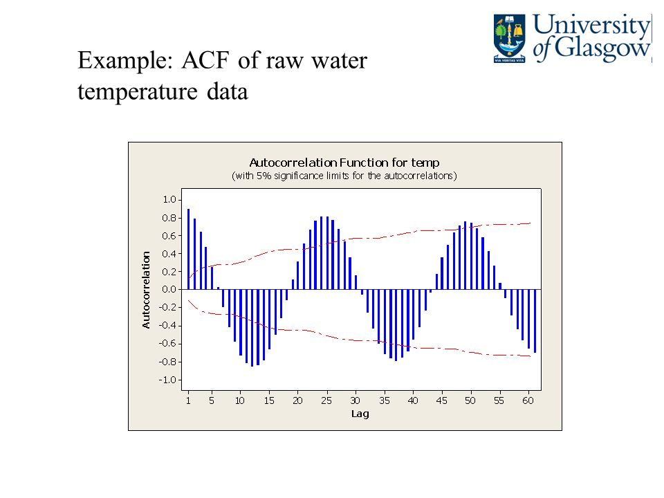 Example: ACF of raw water temperature data
