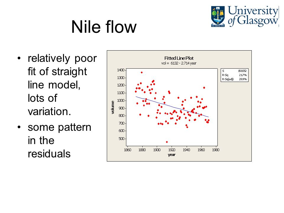 Nile flow relatively poor fit of straight line model, lots of variation. some pattern in the residuals