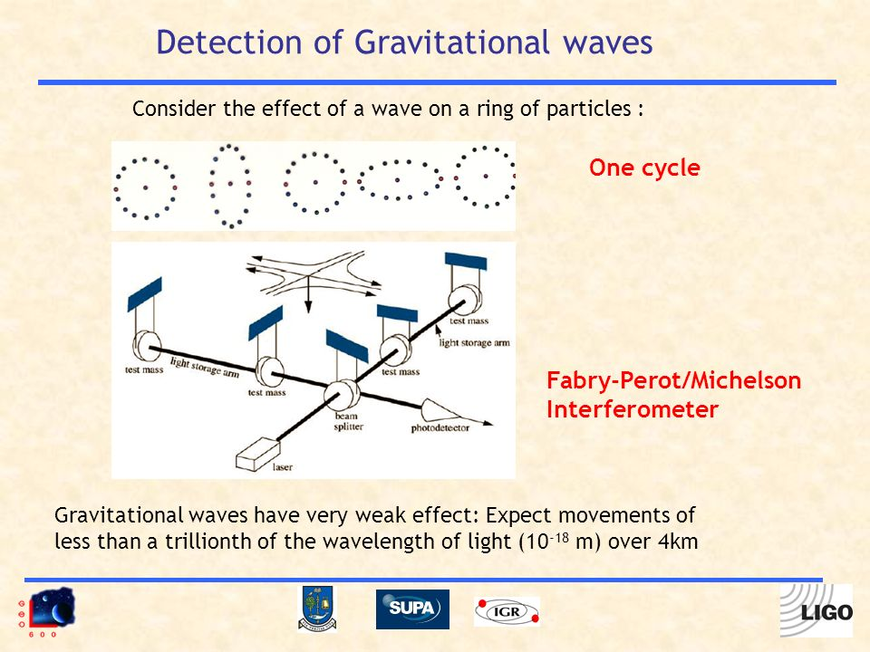 One cycle Fabry-Perot/Michelson Interferometer Gravitational waves have very weak effect: Expect movements of less than a trillionth of the wavelength of light (10 -18 m) over 4km Detection of Gravitational waves Consider the effect of a wave on a ring of particles :