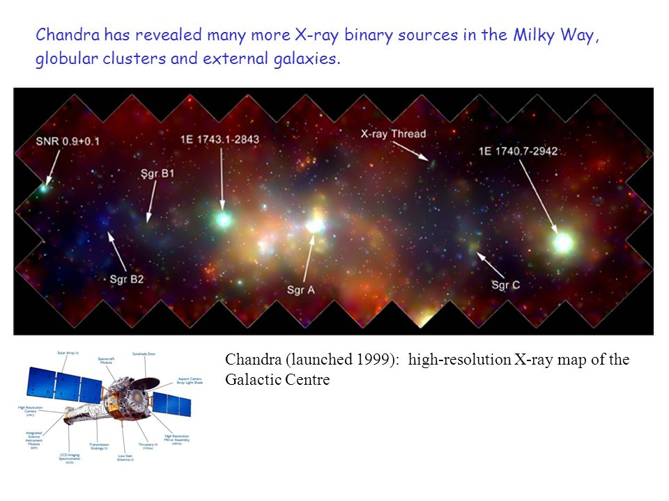 Chandra (launched 1999): high-resolution X-ray map of the Galactic Centre Chandra has revealed many more X-ray binary sources in the Milky Way, globular clusters and external galaxies.
