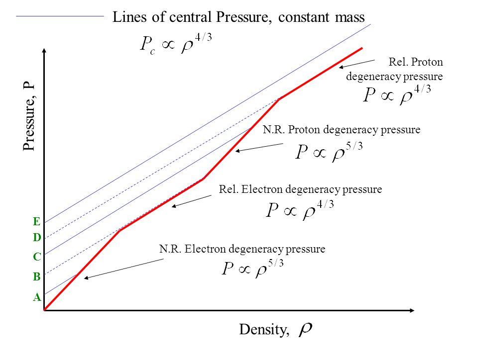 Pressure, P Density, N.R. Electron degeneracy pressure Rel. Electron degeneracy pressure N.R. Proton degeneracy pressure Rel. Proton degeneracy pressu