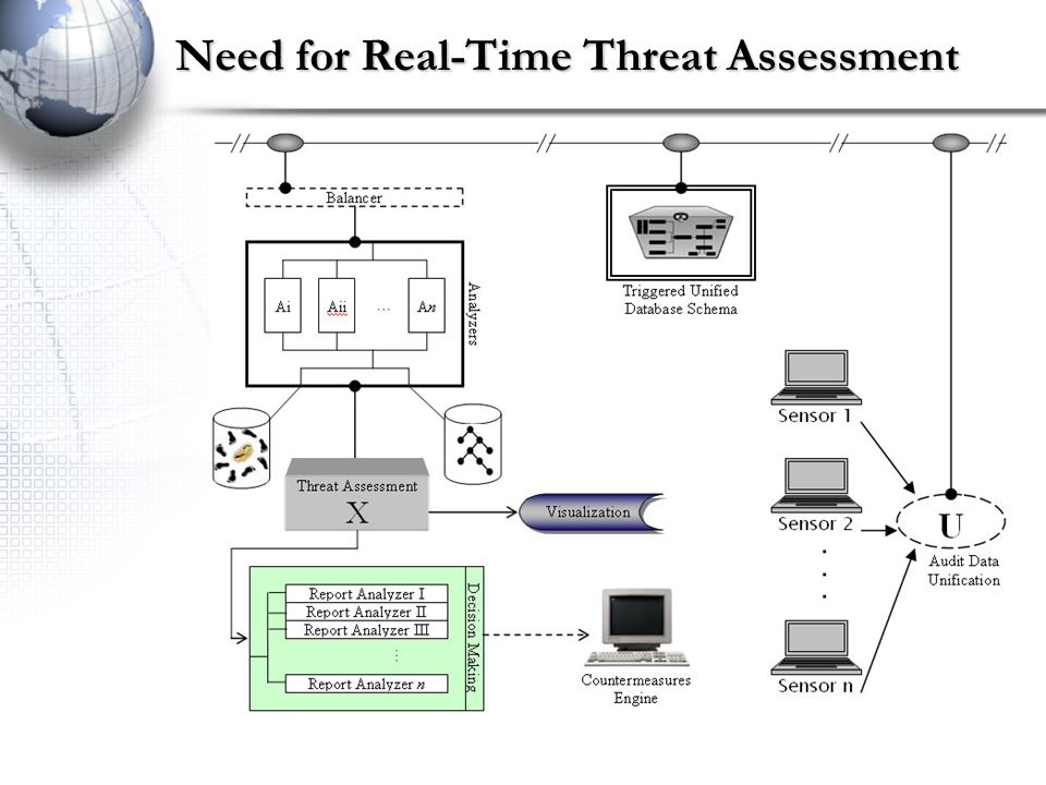 Need for Real-Time Threat Assessment