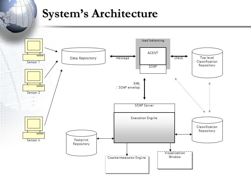 Systems Architecture Data Repository Sensor 1 Sensor 2 Sensor n......