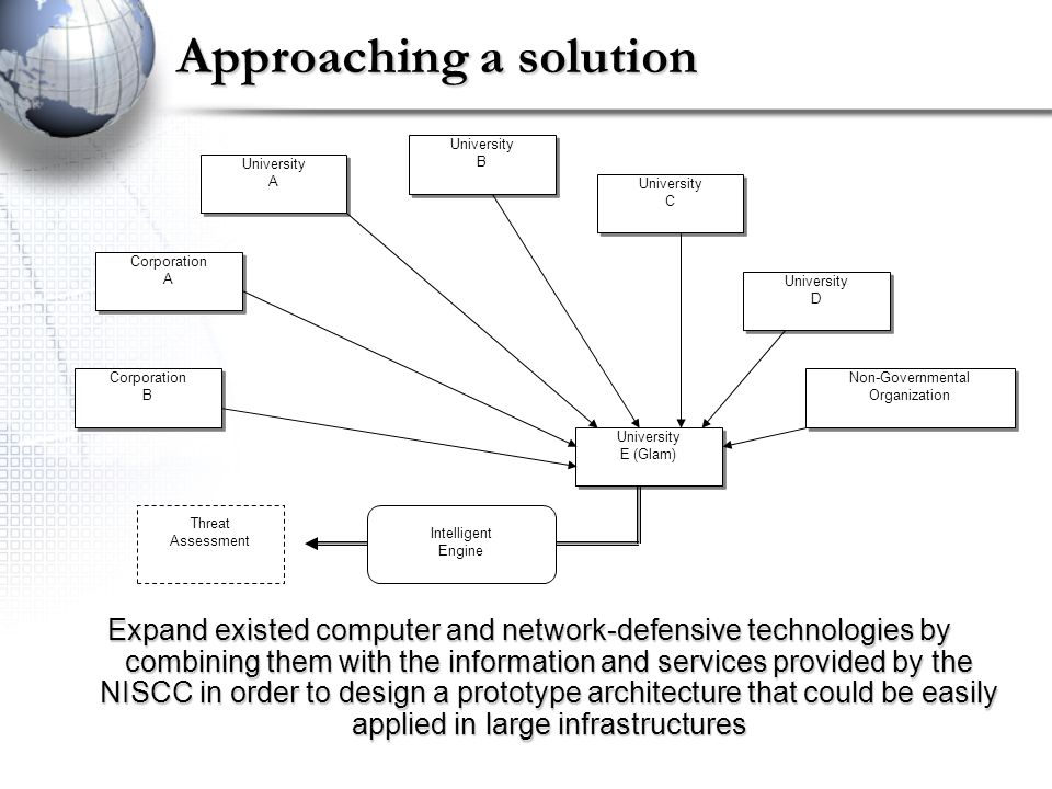 Approaching a solution University A University A University B University B University C University C University D University D Corporation A Corporation A University E (Glam) University E (Glam) Intelligent Engine Threat Assessment Corporation B Corporation B Non-Governmental Organization Expand existed computer and network-defensive technologies by combining them with the information and services provided by the NISCC in order to design a prototype architecture that could be easily applied in large infrastructures
