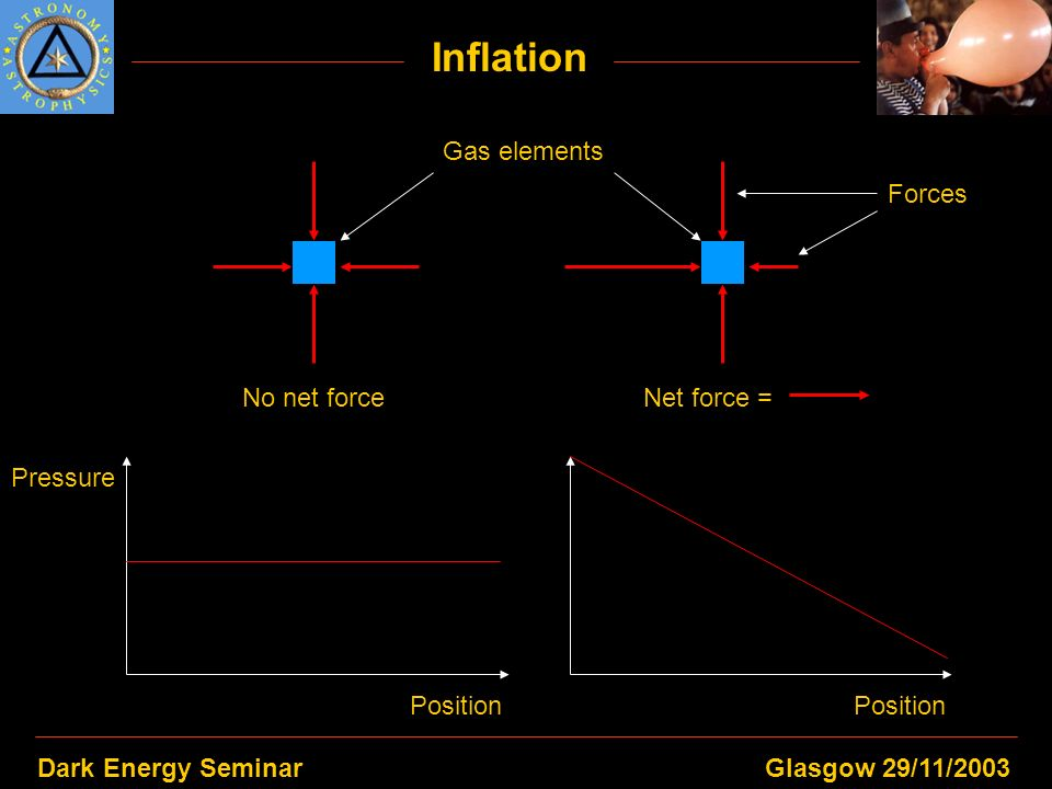 Dark Energy SeminarGlasgow 29/11/2003 Inflation Gas elements No net forceNet force = Forces Pressure Position