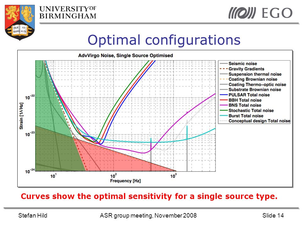 Stefan HildASR group meeting, November 2008Slide 14 Optimal configurations Curves show the optimal sensitivity for a single source type.