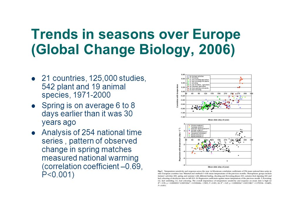 Trends in seasons over Europe (Global Change Biology, 2006) 21 countries, 125,000 studies, 542 plant and 19 animal species, Spring is on average 6 to 8 days earlier than it was 30 years ago Analysis of 254 national time series, pattern of observed change in spring matches measured national warming (correlation coefficient –0.69, P<0.001)