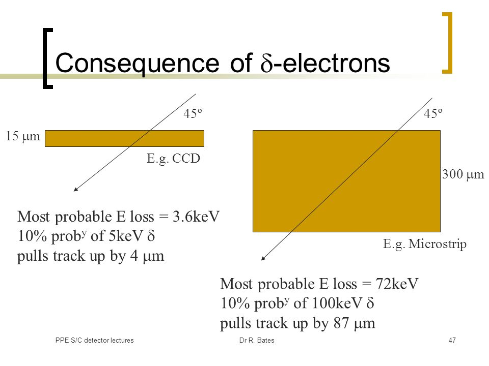 PPE S/C detector lecturesDr R. Bates47 Consequence of -electrons 45º 15 m E.g. CCD E.g. Microstrip 45º 300 m Most probable E loss = 3.6keV 10% prob y