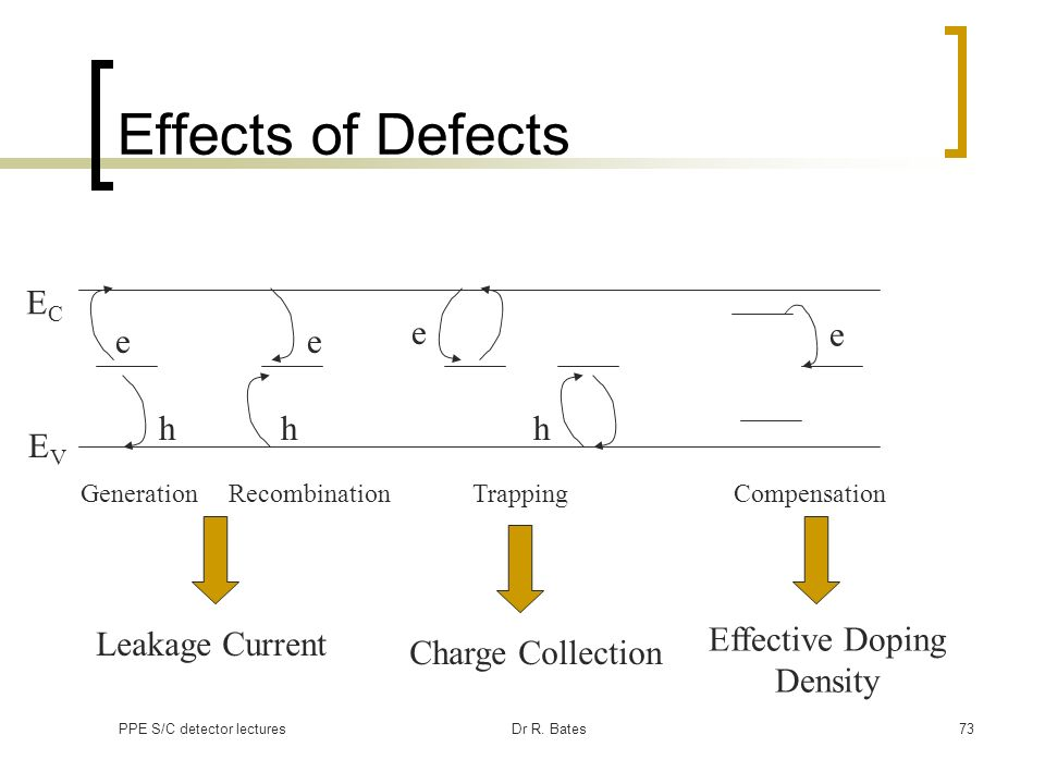 PPE S/C detector lecturesDr R. Bates73 Effects of Defects GenerationRecombinationTrappingCompensation e h e e hh Leakage Current Charge Collection Eff