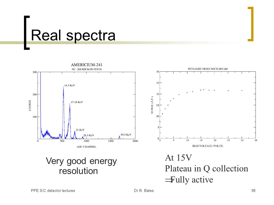 PPE S/C detector lecturesDr R. Bates98 Real spectra At 15V Plateau in Q collection Fully active Very good energy resolution