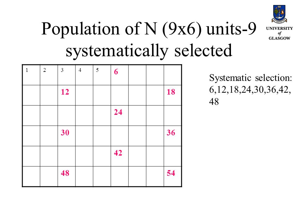 Population of N (9x6) units-9 systematically selected 12345 6 1218 24 3036 42 4854 Systematic selection: 6,12,18,24,30,36,42, 48