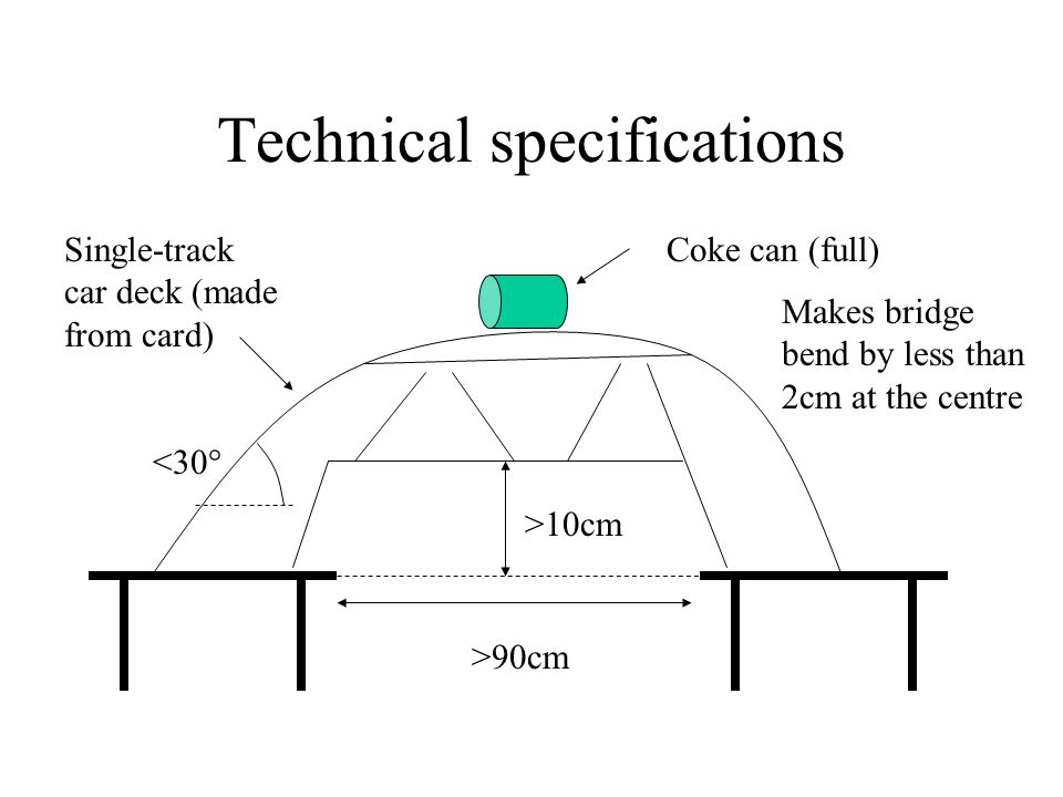 Technical specifications >90cm >10cm <30° Coke can (full) Makes bridge bend by less than 2cm at the centre Single-track car deck (made from card)