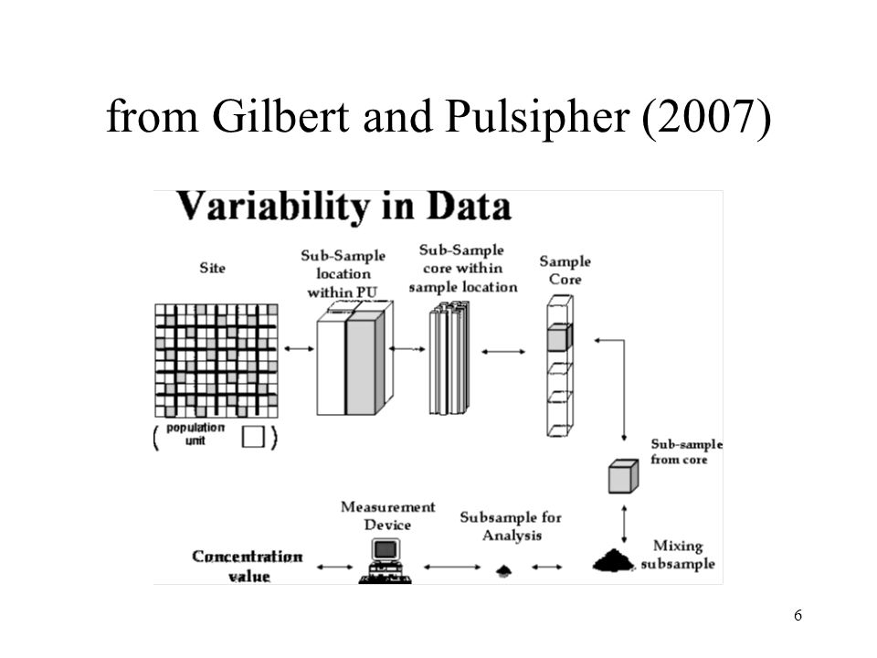 6 from Gilbert and Pulsipher (2007)