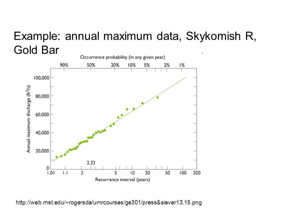 Example: annual maximum data, Skykomish R, Gold Bar http://web.mst.edu/~rogersda/umrcourses/ge301/press&siever13.15.png
