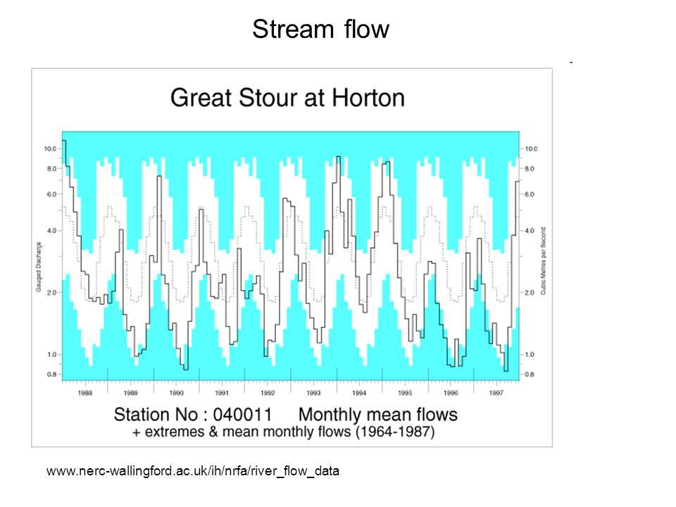 Stream flow www.nerc-wallingford.ac.uk/ih/nrfa/river_flow_data
