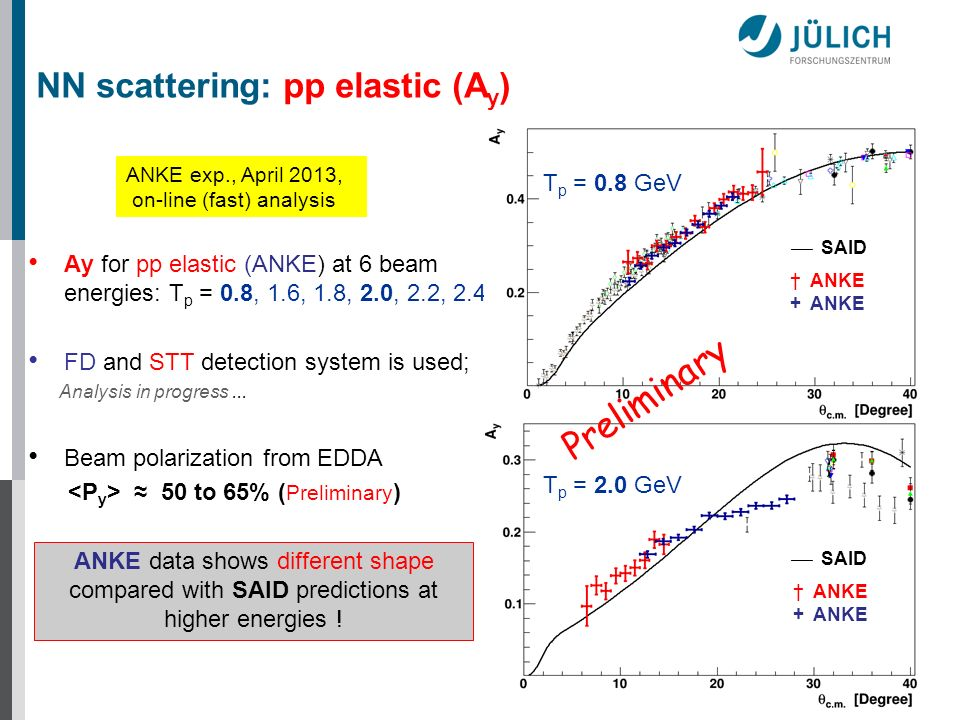 ANKE exp., April 2013, on-line (fast) analysis Ay for pp elastic (ANKE) at 6 beam energies: T p = 0.8, 1.6, 1.8, 2.0, 2.2, 2.4 FD and STT detection sy