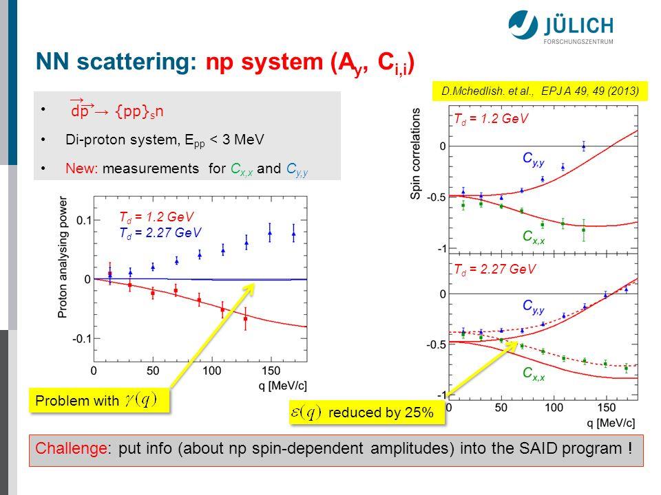 Di-proton system, E pp < 3 MeV New: measurements for C x,x and C y,y dp {pp} s n T d = 1.2 GeV T d = 2.27 GeV T d = 1.2 GeV T d = 2.27 GeV Problem wit