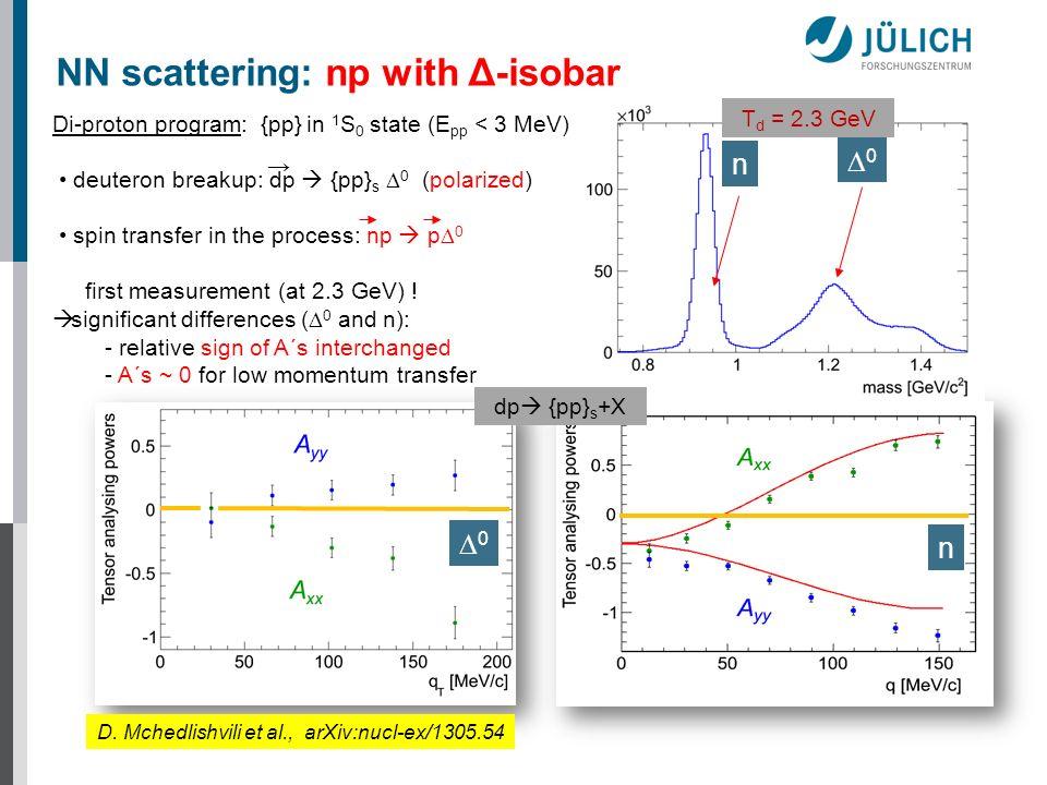 0 n D. Mchedlishvili et al., arXiv:nucl-ex/1305.54 n 0 Di-proton program: {pp} in 1 S 0 state (E pp < 3 MeV) deuteron breakup: dp {pp} s 0 (polarized)