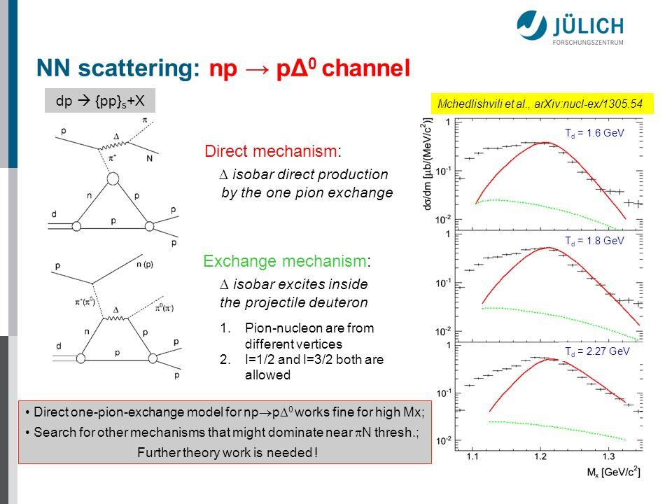 T d = 1.6 GeV T d = 1.8 GeV T d = 2.27 GeV Direct mechanism: isobar direct production by the one pion exchange Exchange mechanism: isobar excites insi