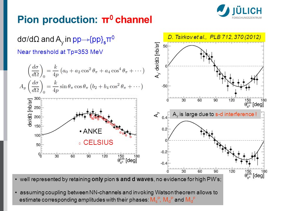 dσ/dΩ and A y in pp{pp} s π 0 Near threshold at Tp=353 MeV Pion production: π 0 channel D. Tsirkov et al., PLB 712, 370 (2012) A y is large due to s-d